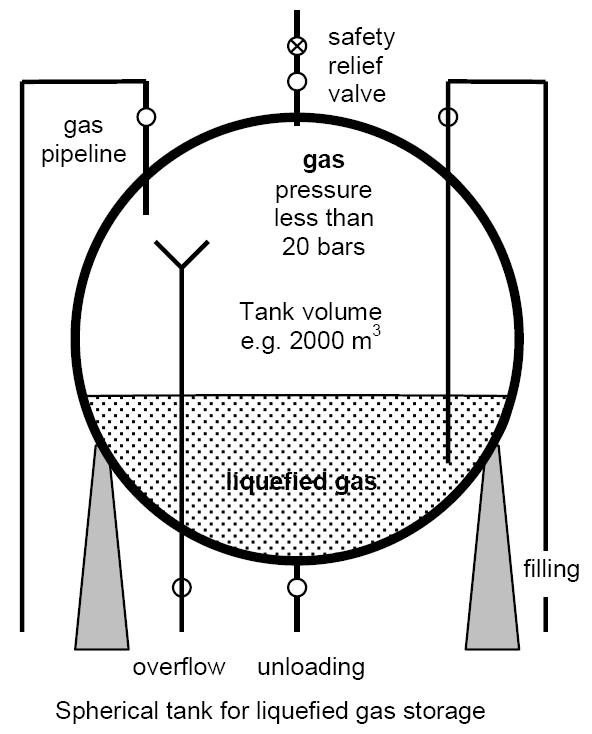 Diagram of a spherical tank that is used for liquefied gas storage