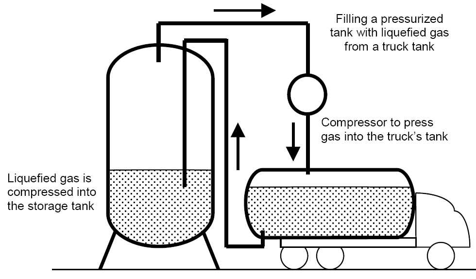 Diagram of how to fill a pressurized tank with liquefied gas from a truck tank