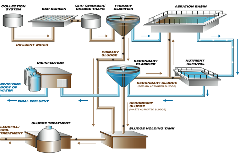 Diagram of wastewater treatment process